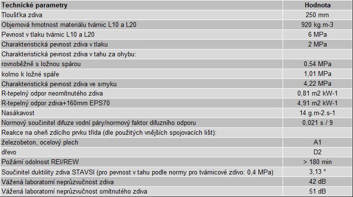 parametry STAVSI