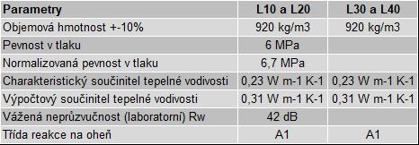 parametry STAVSI 2